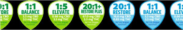 Strainz CBD5000 Dosing