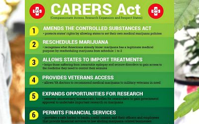 CARERS ACT – H.R. 127 and Downscheduling Marijuana